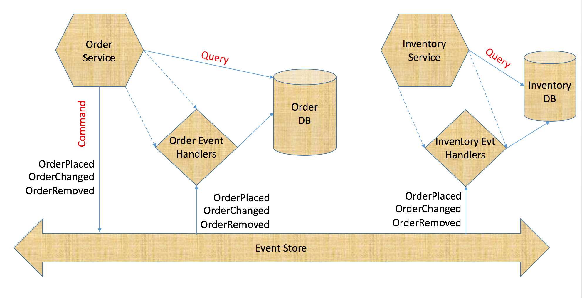 Event-sourced Microservices – Tech Talkies