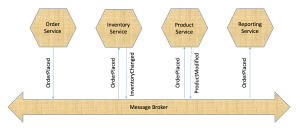 Microservices using Message Broker to publish events