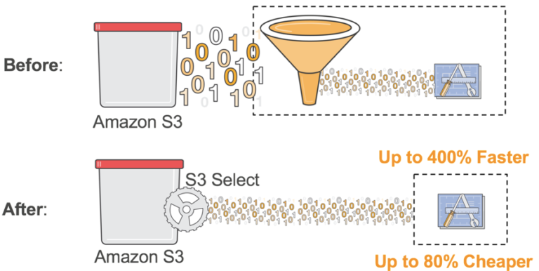 Five Things You Probably Didn't Know About Amazon S3 - DZone